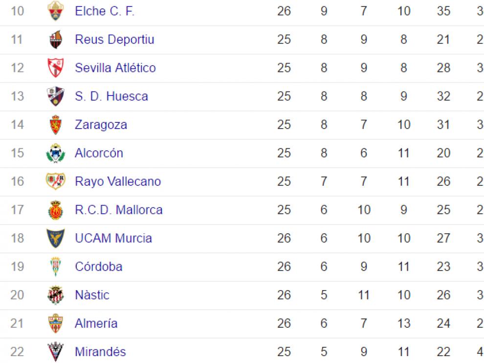 Buenas noticias para el Real Zaragoza desde la parte baja de la clasificación en los partidos adelantados al sábado.