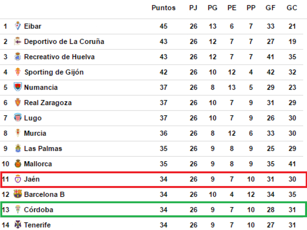 Clasificación de la jornada 26ª de Segunda División hace cuatro temporadas.