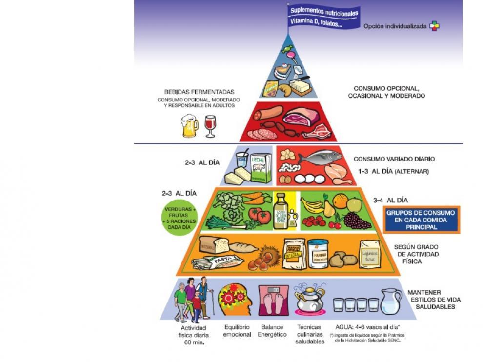 Habitos nutricionales saludables