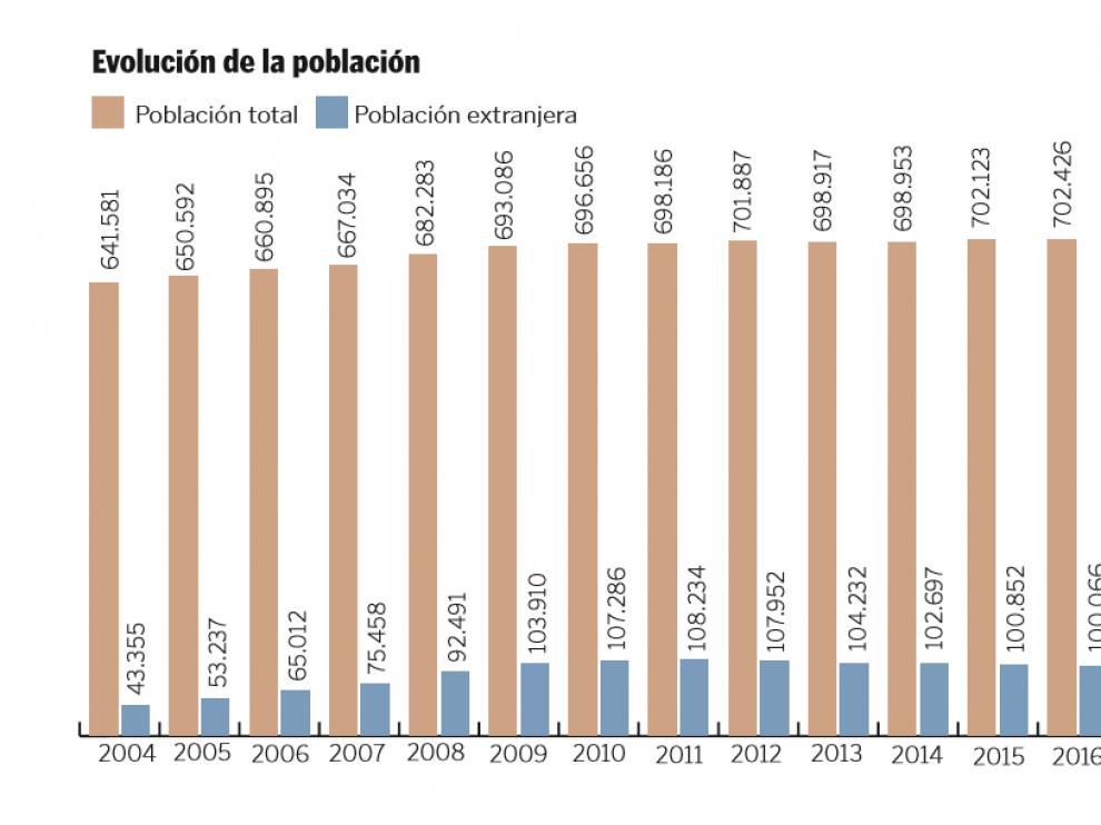 Gráfico que muestra la evolución de la población en Zaragoza.