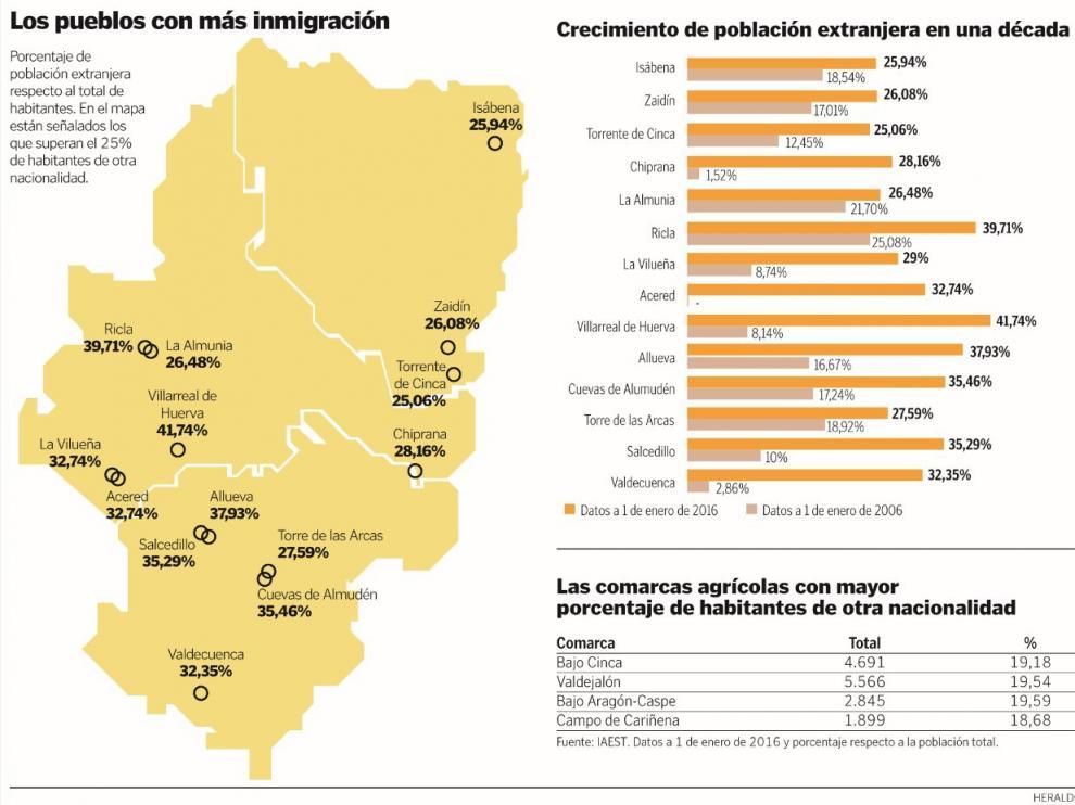 Pueblos De Teruel Mapa De Quemas En Aragon.Los Inmigrantes Suponen Hasta El 40 De La Poblacion En