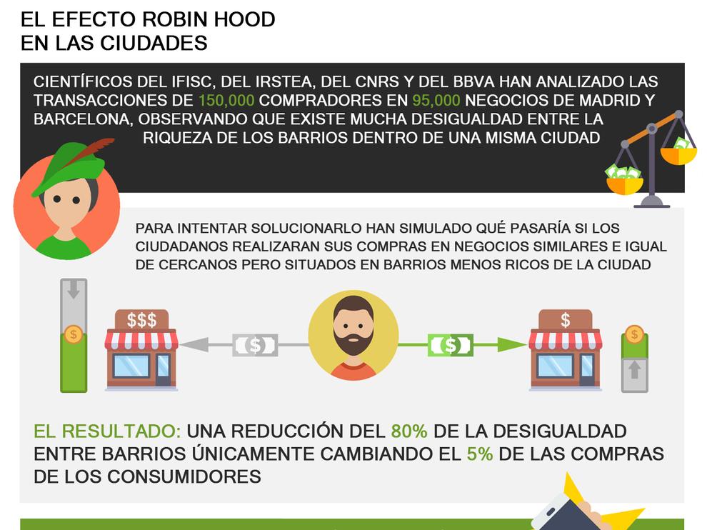 El efecto Robin Hood en las ciudades