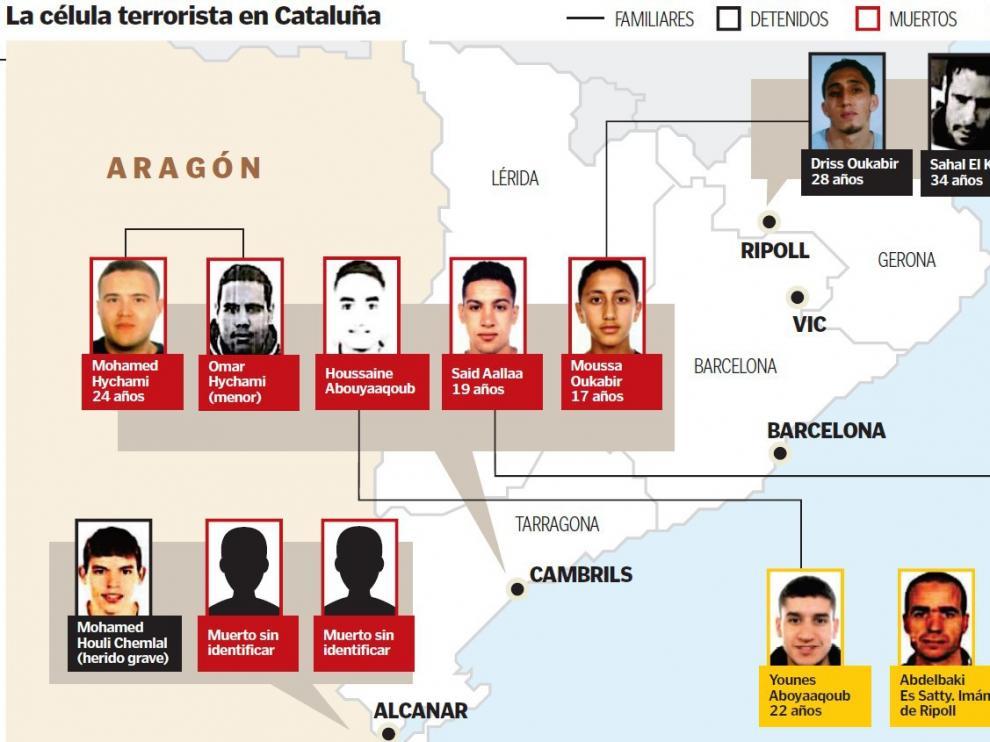 Gráfico de los más buscados en Cataluña