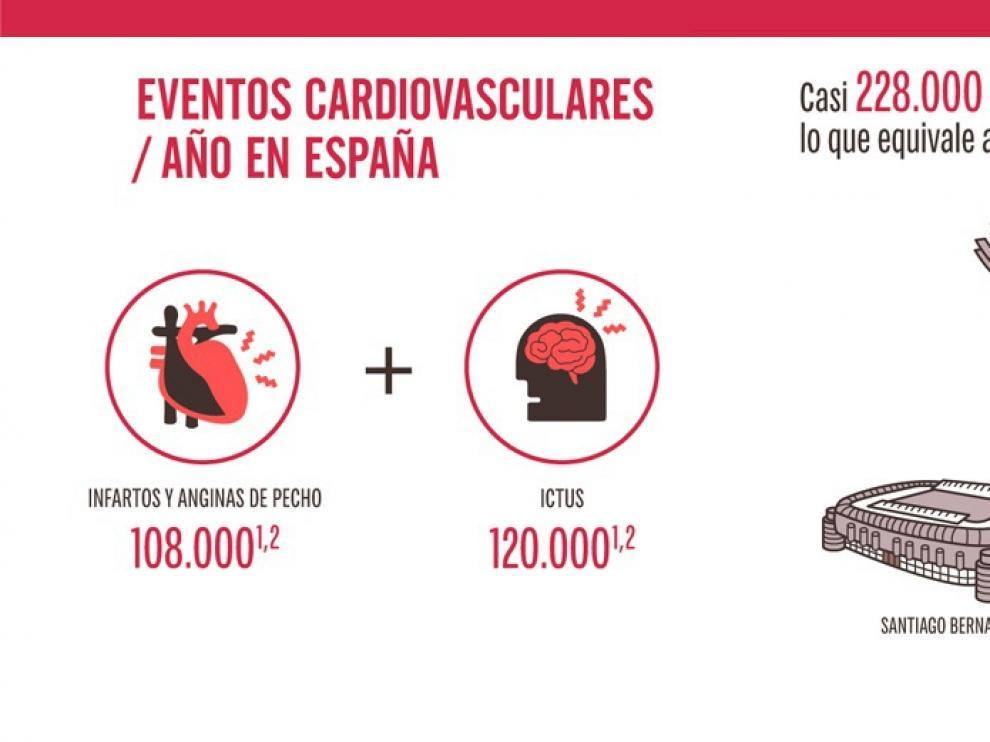 Los eventos cardiovasculares afectan al año a casi tantos españoles como cabrían en el Camp Nou, Bernabéu y Mestalla juntos.