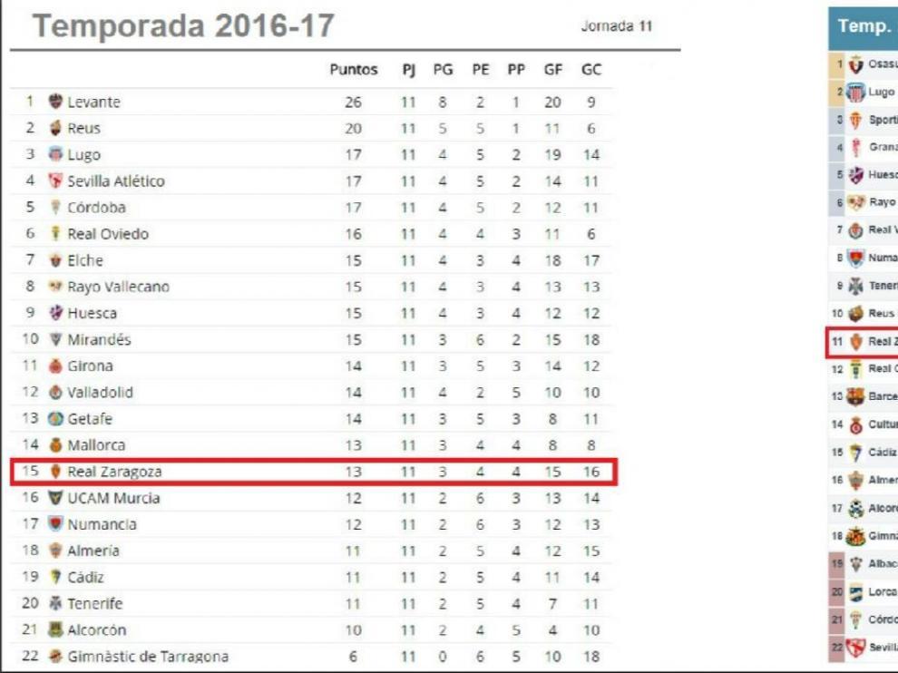 La clasificación de Segunda tras la jornada 11ª, el año pasado y en la actual campaña.