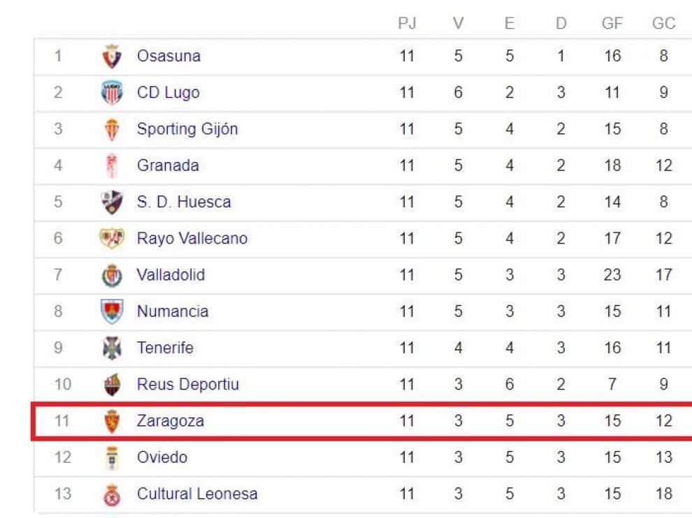 Clasificación de Segunda División al inicio de la 12ª jornada.