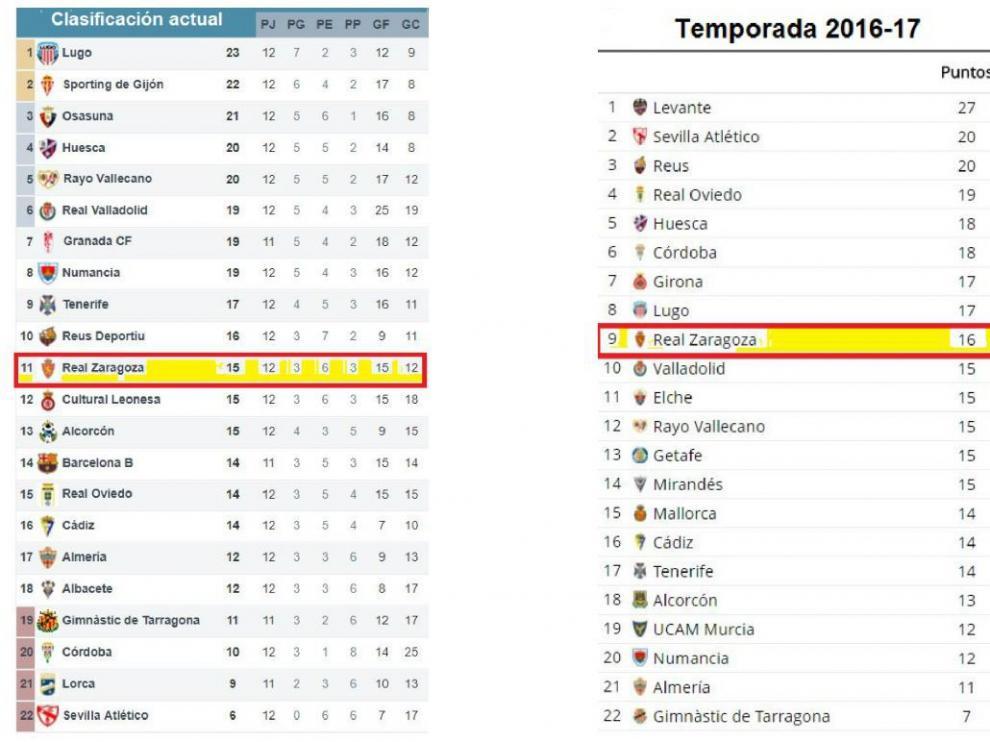 Clasificación de Segunda División tras la jornada 12ª, este año y el año anterior.