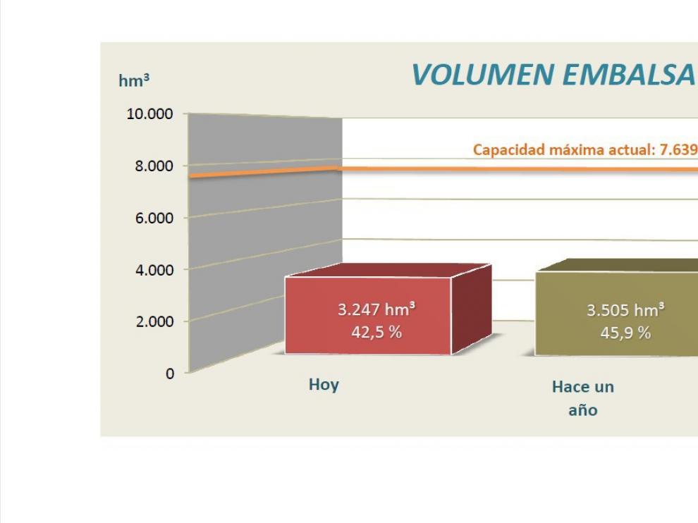 Comparativa del volumen embalsado este año, el pasado, y en todo el lustro anterior.