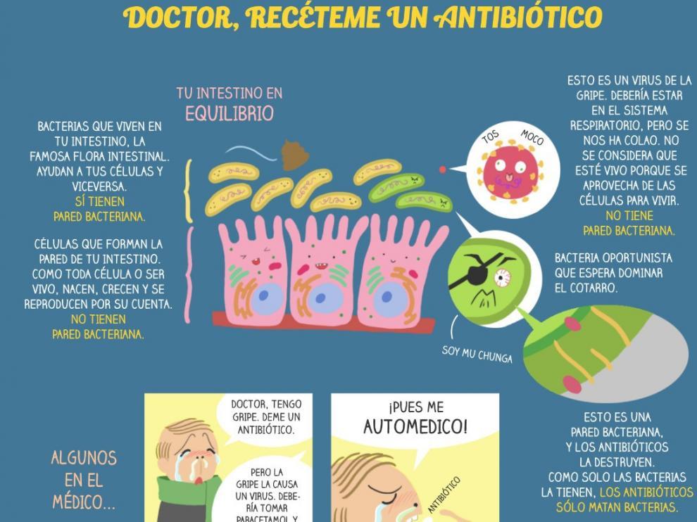 Cómic de Miriam Rivera sobre la resistencia a antibióticos