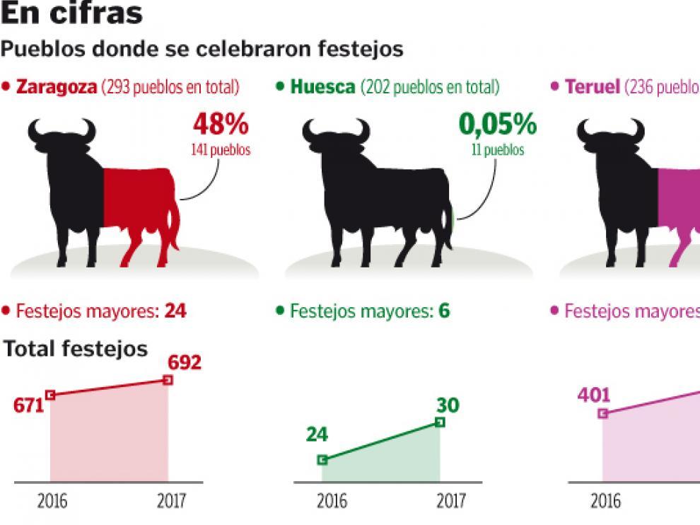 Gráfico de los festejos taurinos celebrados en Aragón en 2017.