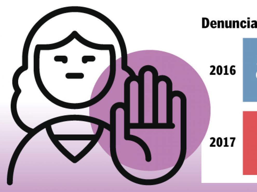 En Aragón se registran casi 11 denuncias al día por violencia de género
