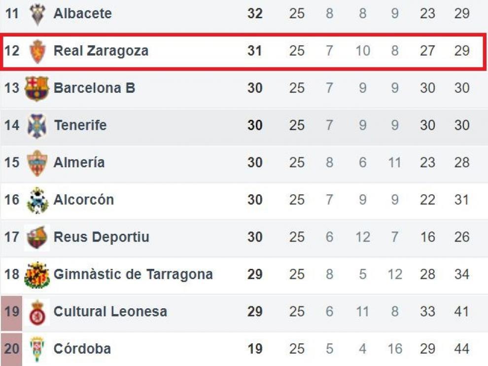 Segunda mitad de la tabla de la división de plata tras la 25ª jornada.