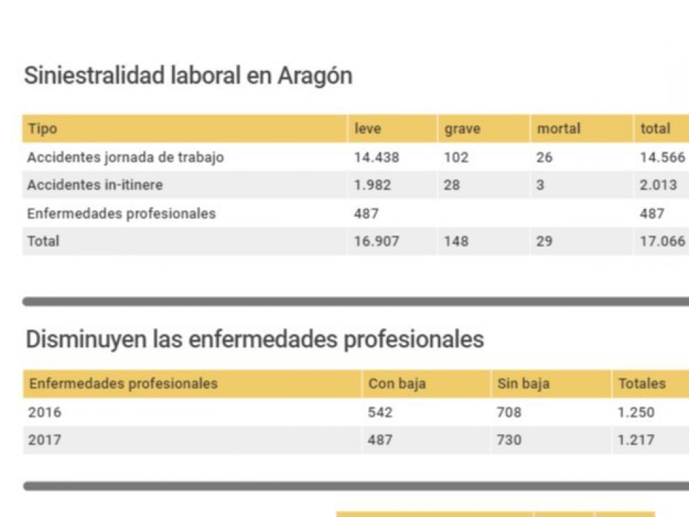 Los accidentes laborales mortales aumentaron un 18,18% el año pasado en Aragón