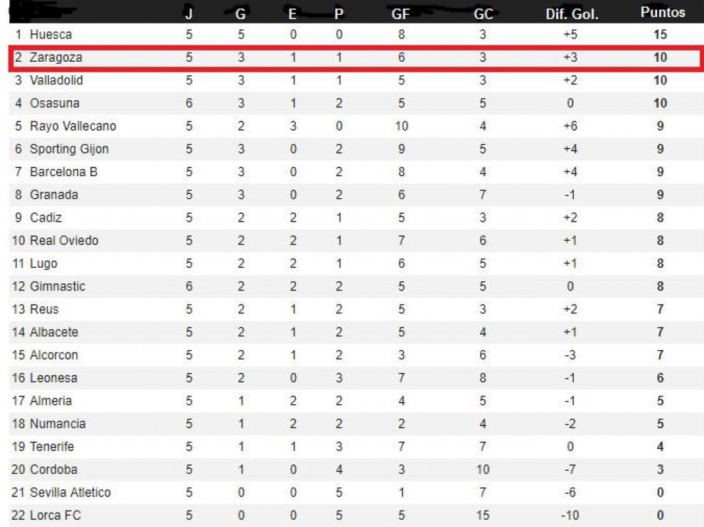 Clasificación de la Segunda División tras las 5 jornadas de la segunda vuelta (recoge además lo ocurrido en el Osasuna-Nástic, aplazado en su día por la nieve y jugado en periodo posterior a la primera vuelta).