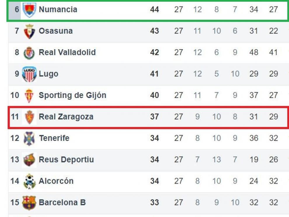 Franja central de la clasificación de Segunda División, con la referencia por arriba de la 6ª plaza (promoción de ascenso) y, por abajo, de la 19ª, de descenso a Segunda B.