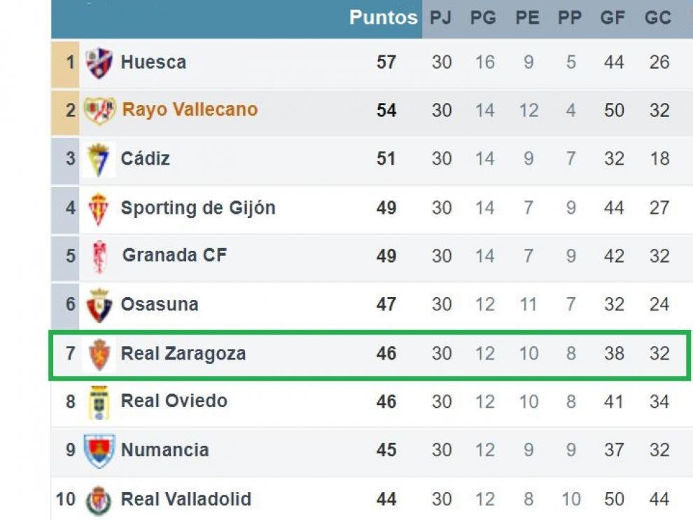 Clasificación de la Segunda División, en su primera mitad, tras la disputa de la 30ª jornada.