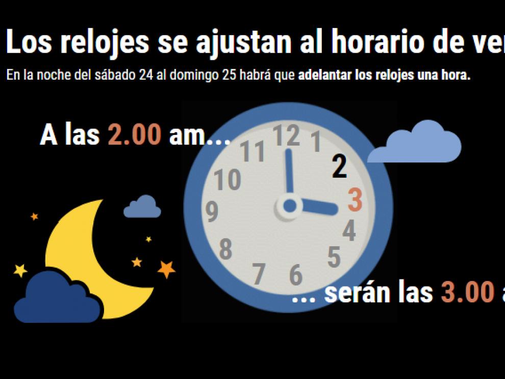 Cambio de hora 2018. A las 02.00 serán las 03.00.