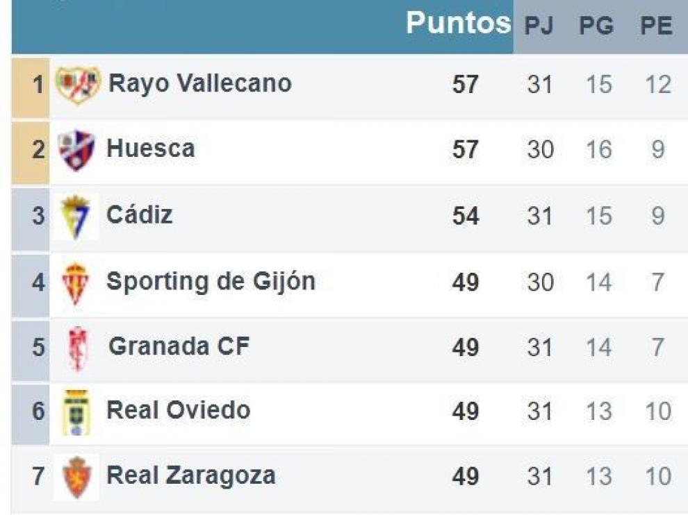 Parte alta de la tabla tras la jornada 31ª, a la que aún le falta por disputarse el Huesca-Sporting de Gijón en la noche de este lunes.