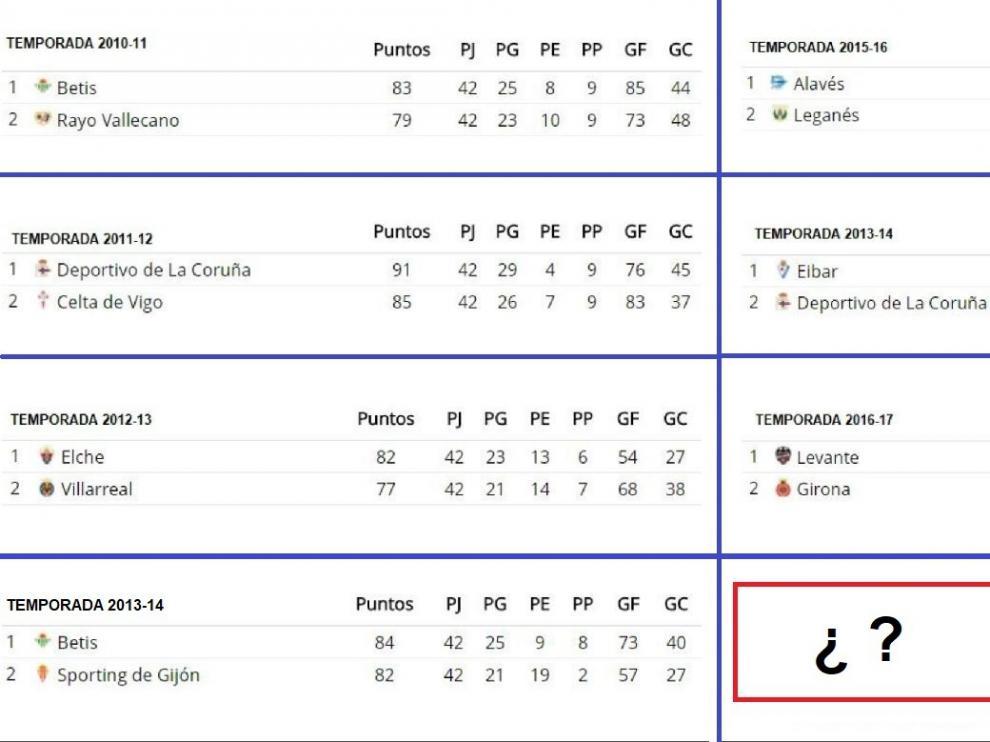 Ascensos directos desde la campaña 2010-11, las 7 temporadas precedentes a la actual, tiempo en el que está vigente el sistema de ascensos que impera hoy en día en la Segunda División española.