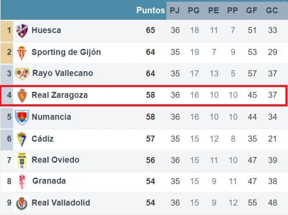 Zona alta de la clasificación de Segunda a falta de los partidos del domingo de esta 36ª jornada.