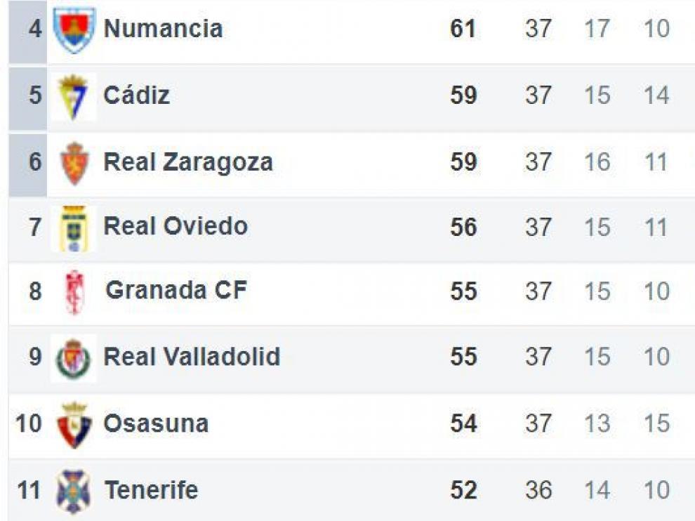 Zona de incidencia directa en el presente del Real Zaragoza en la clasificación, a falta de 5 jornadas para el final de la liga.