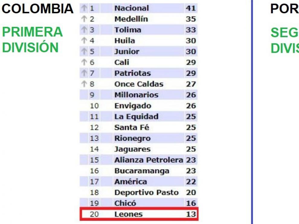 Clasificaciones de la Primera A de Colombia y la Segunda División de Portugal.
