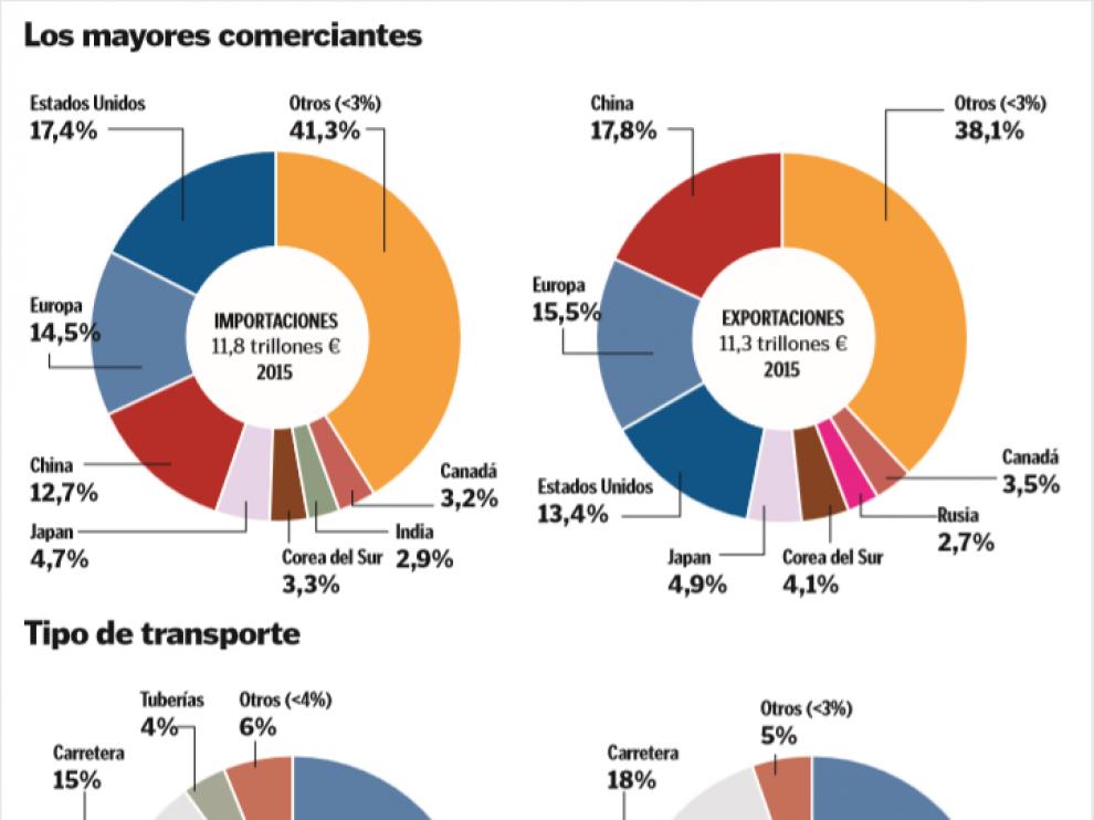 Gráficos sobre los mayores comerciantes y los tipos de transporte.