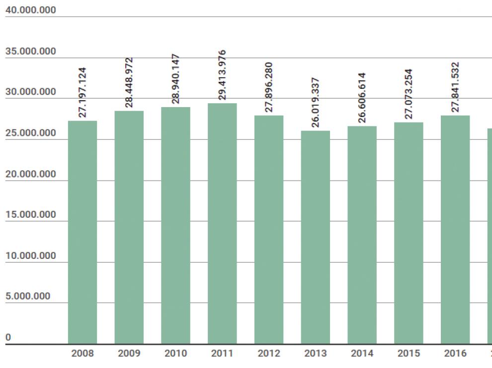 Evolución del gasto farmacéutico en los últimos diez años en Aragón.