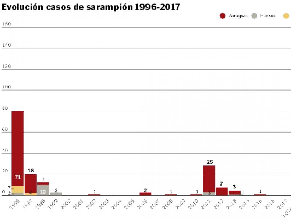 Gráfico de la evolución de los casos de sarampión en Aragón entre 1996 y 2017.