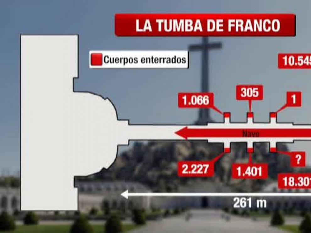 Así será la exhumación de Franco del Valle de los Caídos.