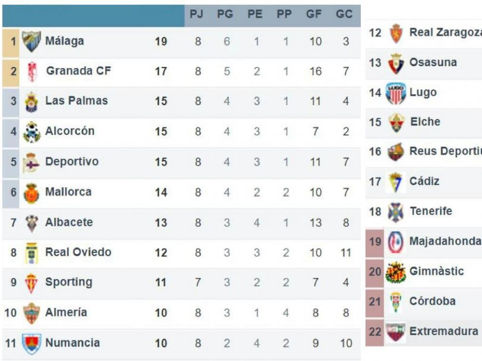 Clasificación tras la 8ª jornada, a falta del Real Zaragoza-Osasuna y el Rayo Majadahonda-Sporting de Gijón de este lunes.