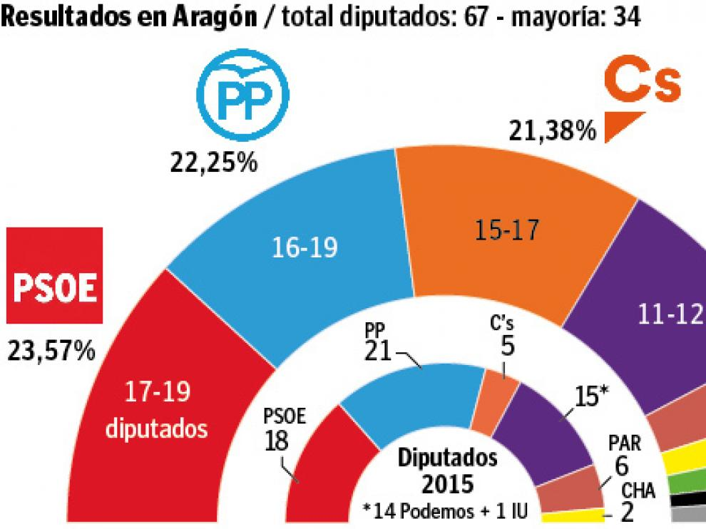 Encuestra: resultado en Aragón