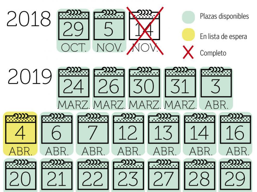 Calendario de días disponibles. Imserso 2018/19
