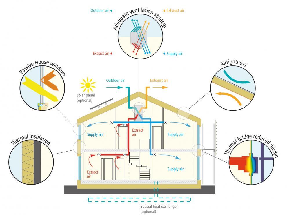 Gráfico sobre las características de una vivienda 'Passivhaus'