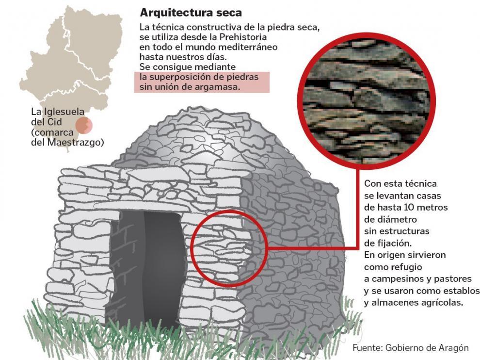 La arquitectura en piedra seca, muy presente en Aragón, reconocida por la Unesco.
