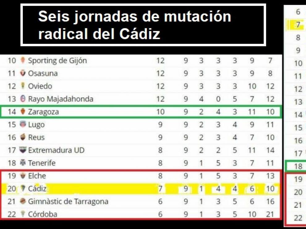 Las dos clasificaciones que explican la reacción del Cádiz y la depresión del Real Zaragoza en las 6 últimas jornadas.
