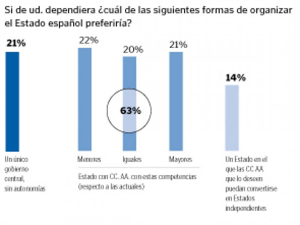 El 65% de los españoles apoya el Estado autonómico