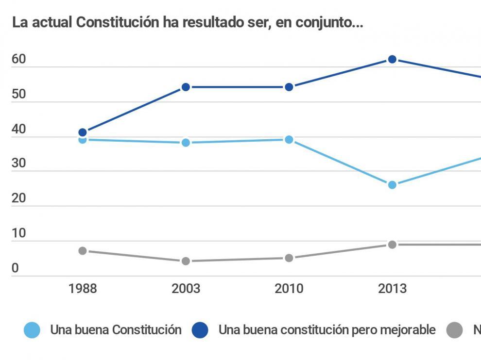 Encuesta de Metroscopia para HENNEO con motivo de los 40 años de la Constitución Española.
