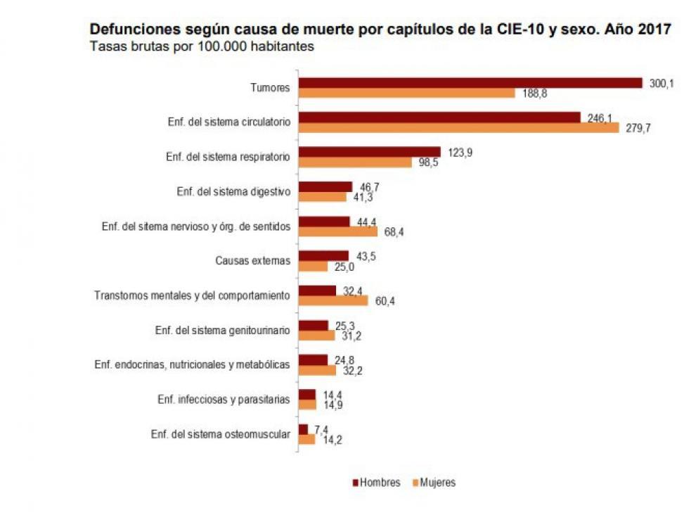 Defunciones según la causa de muerte en España en 2017.