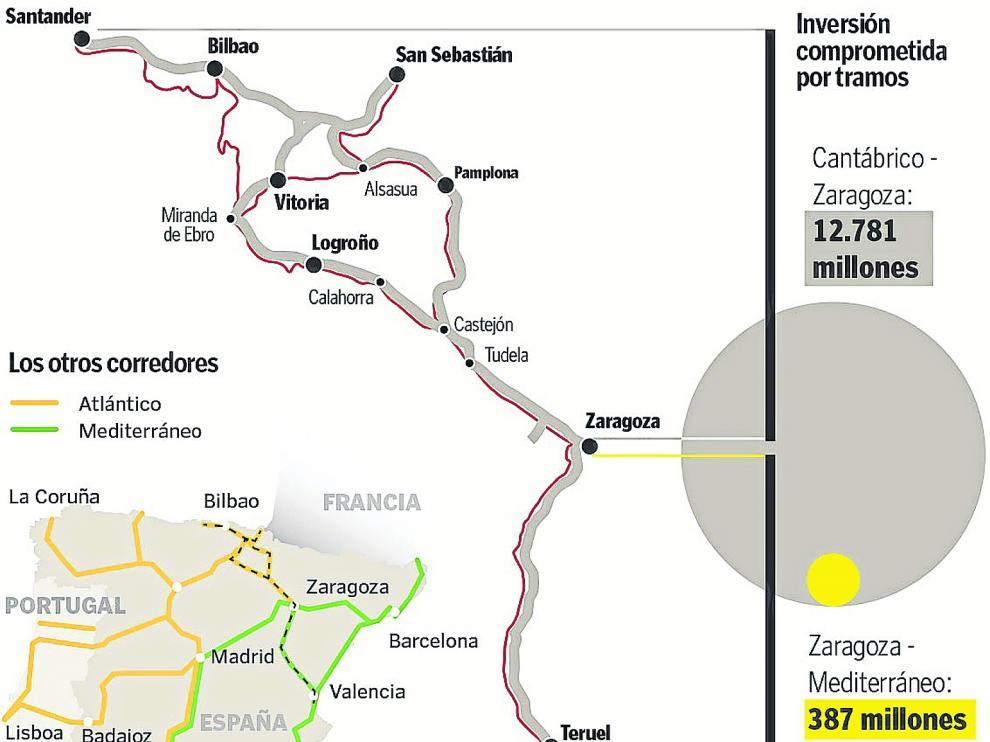 El corredor Cantábrico-Mediterráneo.