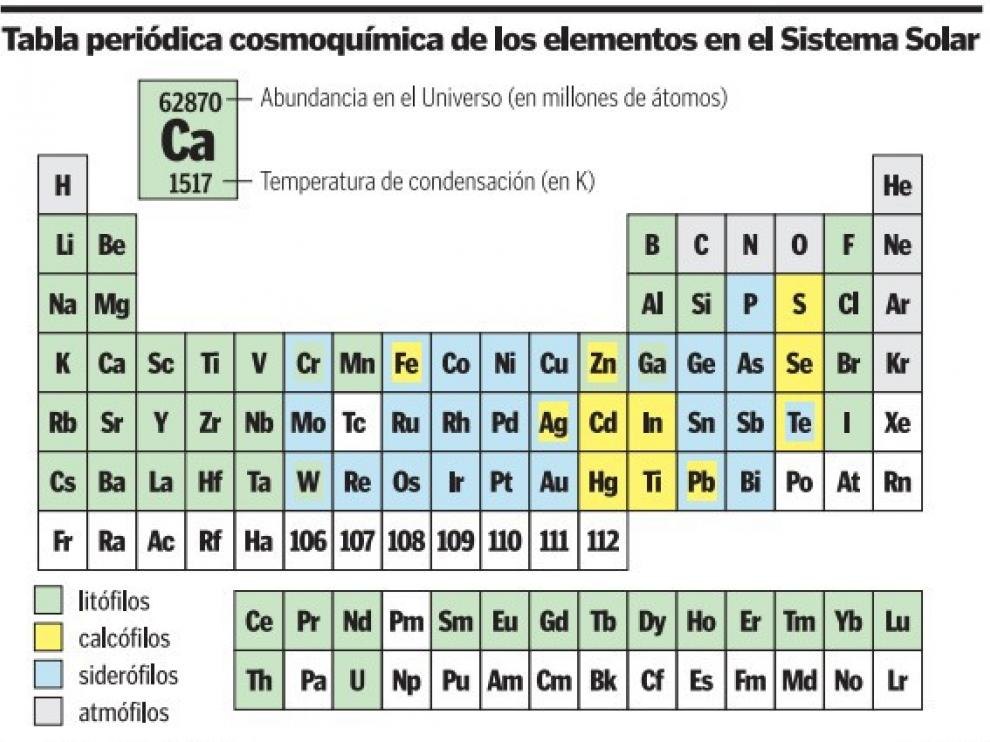 Tabla periódicacosmoquímica de los elementos del Sistema Solar