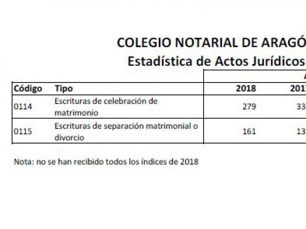 Datos del Colegio Notarial de Aragón sobre las bodas y separaciones desde 2015