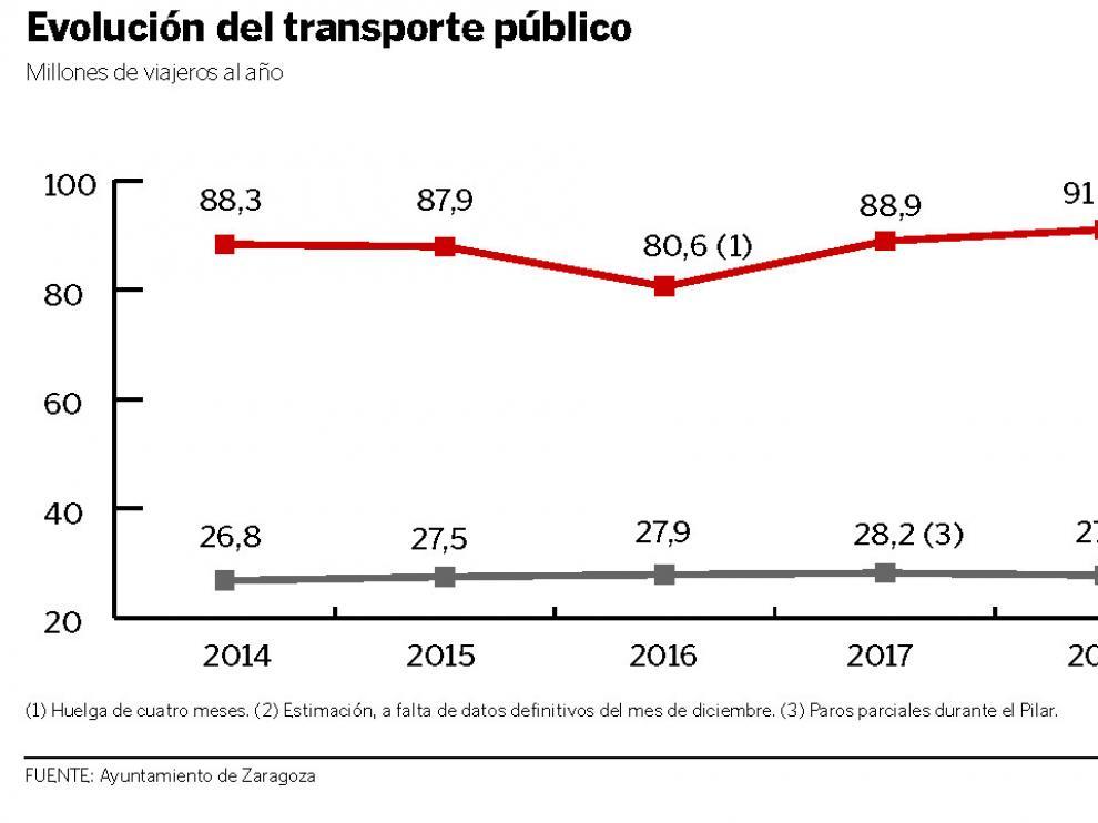 Evolución del transporte público