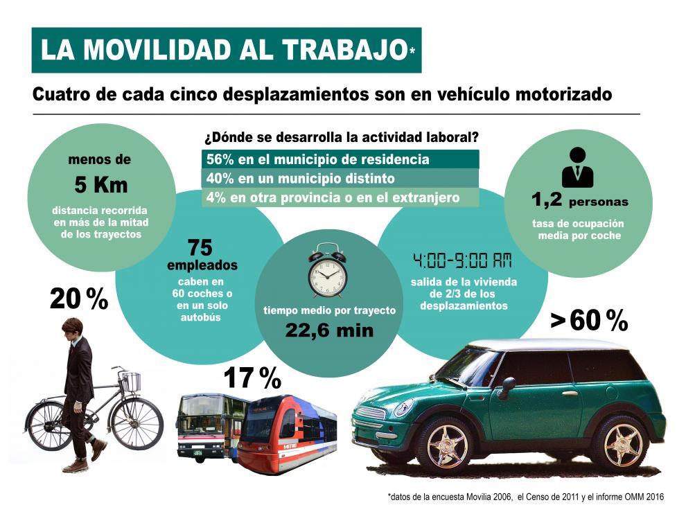 Infografía movilidad