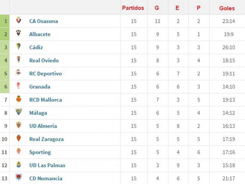 Clasificación parcial, en sus primeros puestos, de los últimos 4 meses de liga, desde la jornada 12ª hasta ahora.