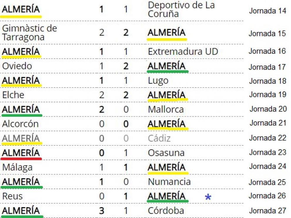 Los últimos 14 partidos del Almería, desde mitad de noviembre.
