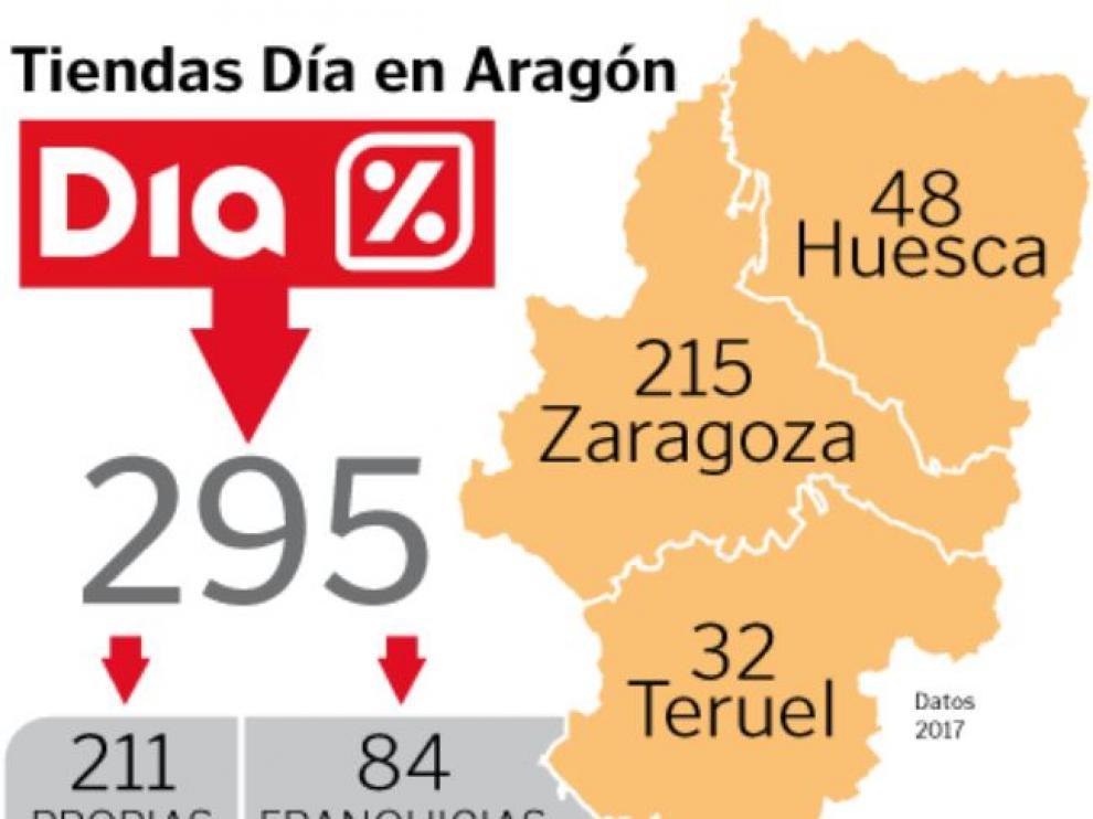 Tiendas DIA en Aragón