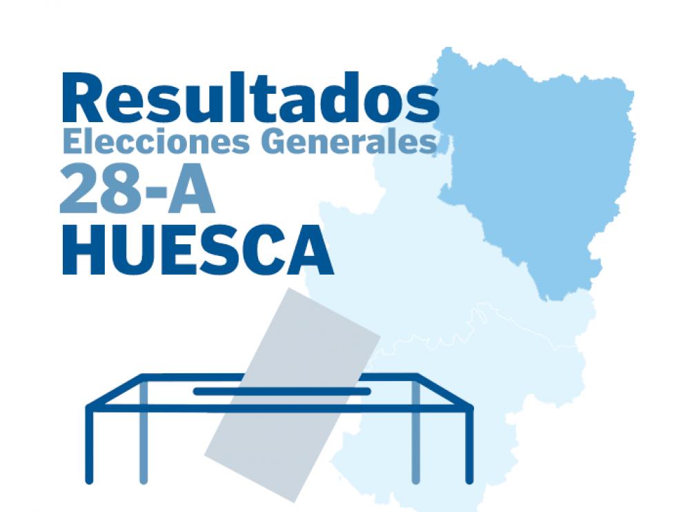 Las elecciones generales de 2019 de Huesca y provincia