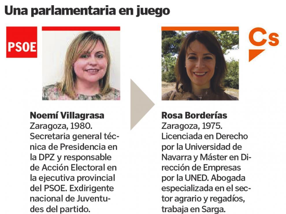 Las representantes del PSOE y Ciudadanos que se juegan ir al Congreso