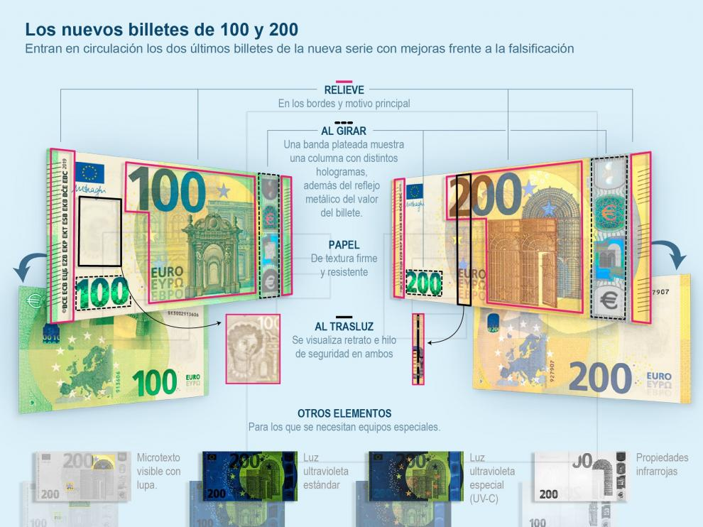 ¿Cómo son los nuevos billetes de 100 y 200 euros?